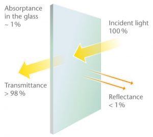 Grafik Anti Reflective Glass ENG